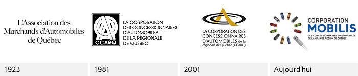 Évolution du logo de la Corporation